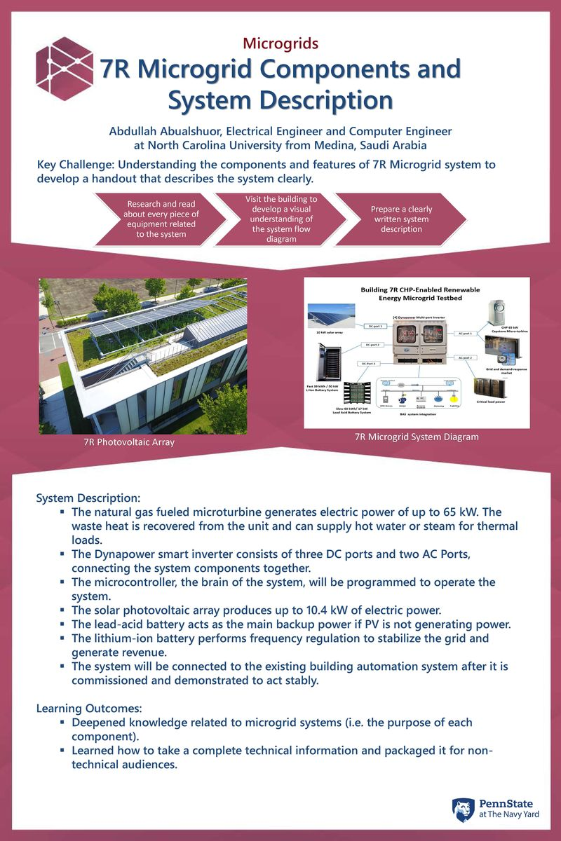 Abdullah Abualshuor's poster summarizing his research on microgrid components and system descriptions of Building 7R at The Navy Yard